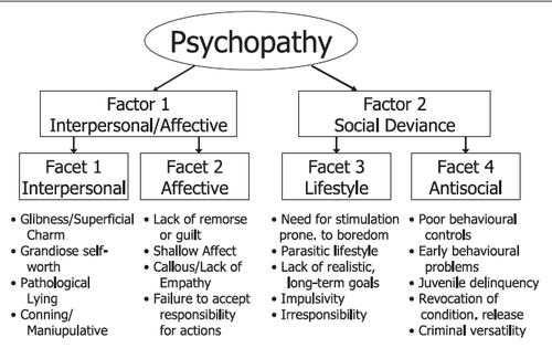 Dating a sociopath narcissist signs 3
